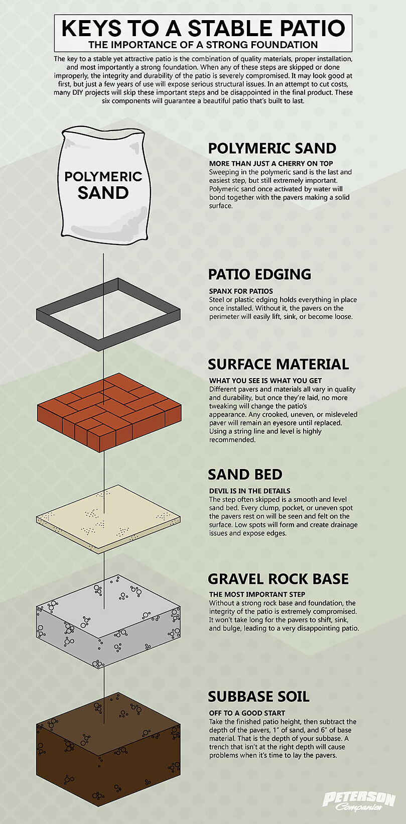 Keys To A Stable Patio Infographic